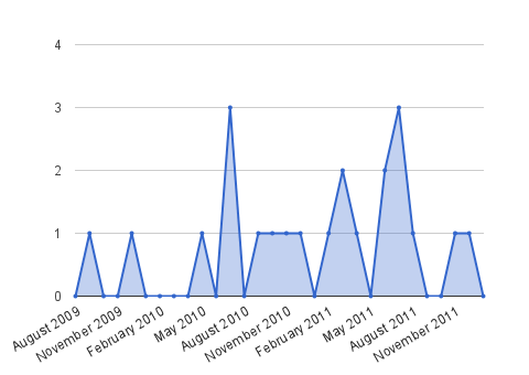Area chart showing the number of times I've been asked for directions every month