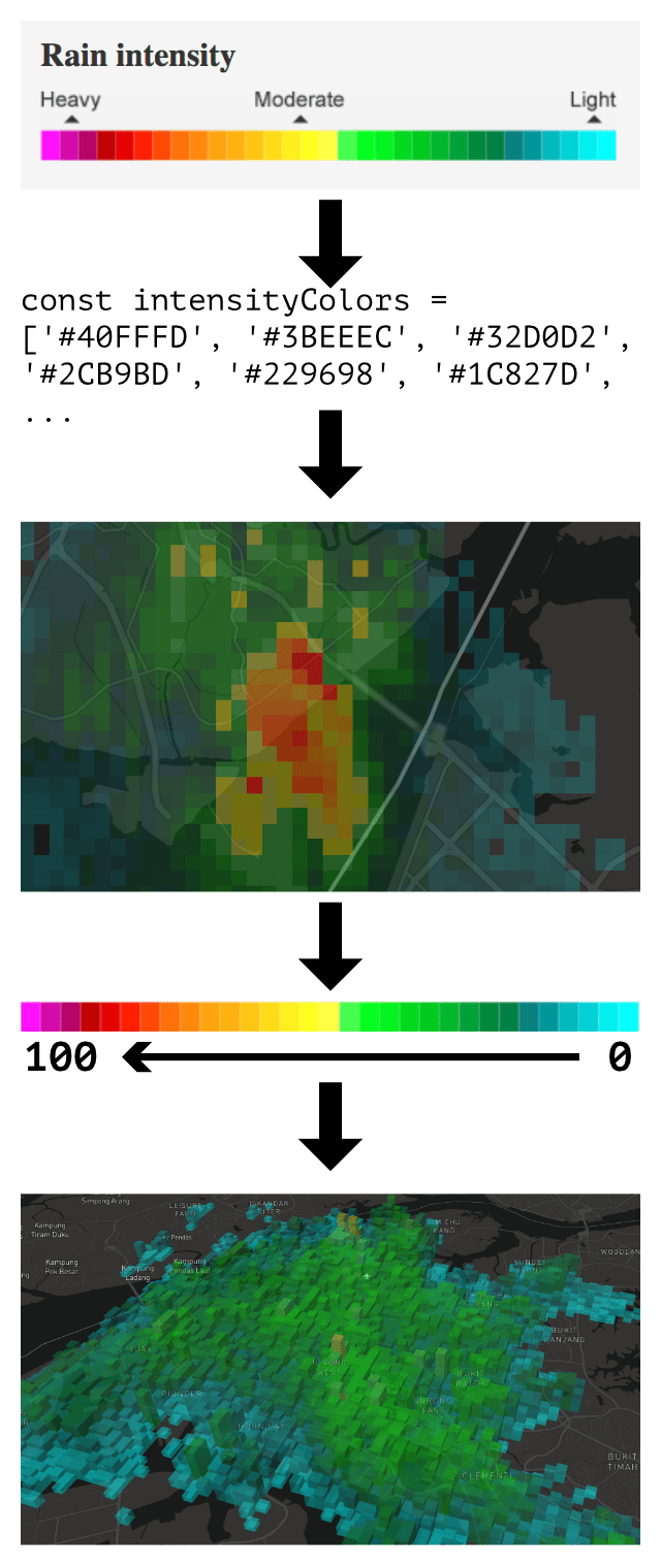 Legend of rain intensity with colors, extracted as intensity values, to be rendered on maps
