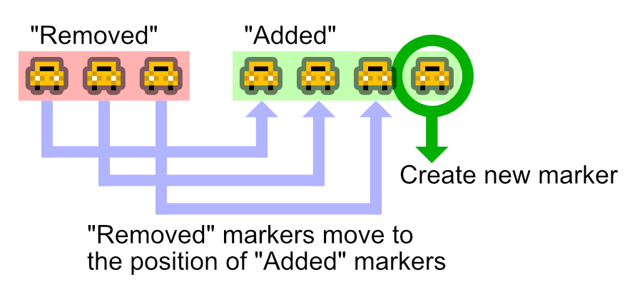 "Addtions of ""Added"" markers are created as new markers. ""Removed"" markers move to the position of ""Added"" markers."