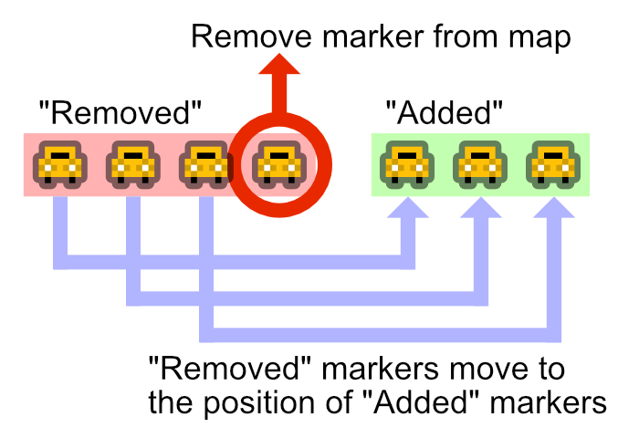 "Excess of ""Removed"" markers are removed from map"
