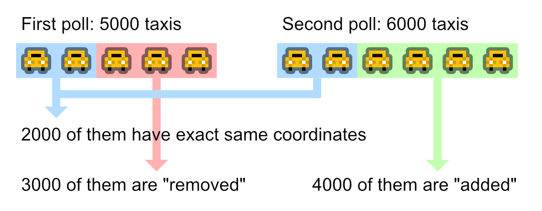 "Compare differences between taxis data and separated into ""removed"" and ""added"""