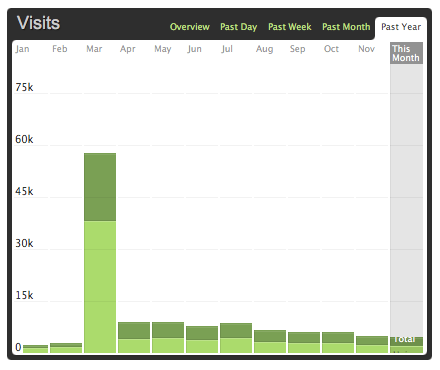 Bar chart graph of the number of visits to cheeaun.com for the past 12 months in 2012, rendered from Mint stats
