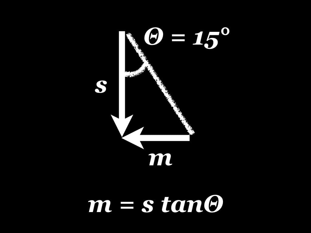 m = s tanΘ, s = scroll top offset, m = horizontal translation, Θ = 15°