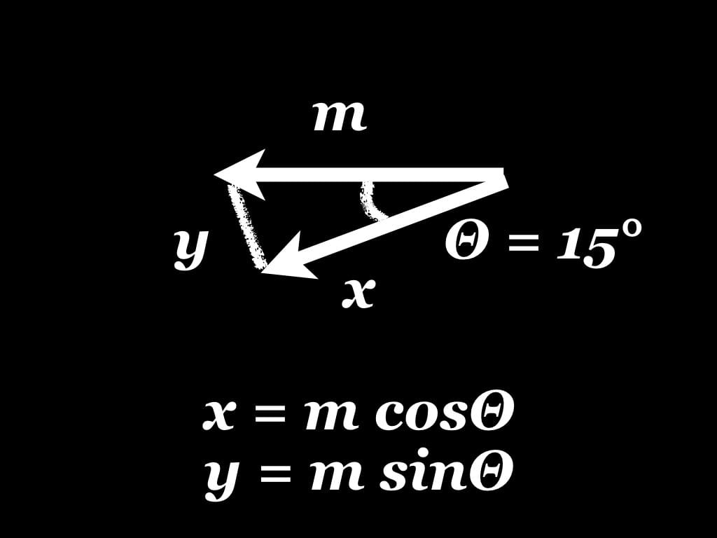 x = m cosΘ, y = m sinΘ, m = horizontal translation of content, Θ = 15°